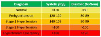 Image result for stages of hypertension